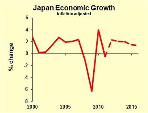 Economic growth essay conclusions